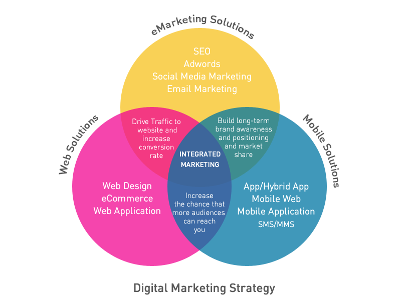 Digital_Marketing_Strategy
